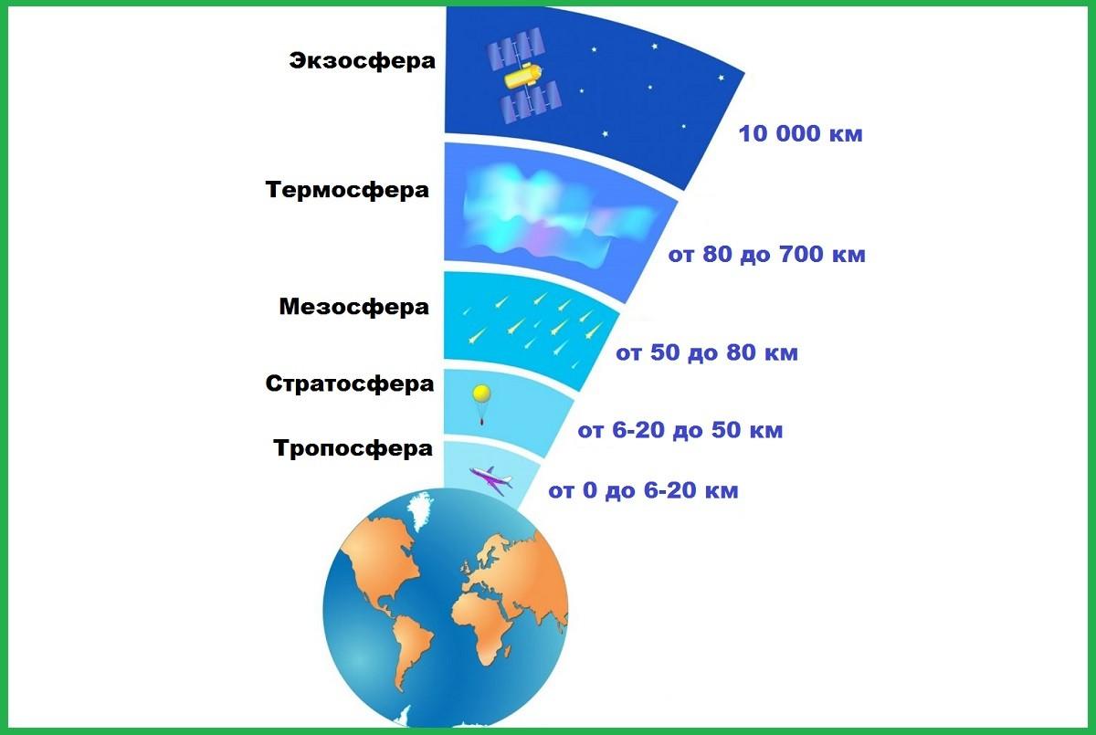 Схема всех слоёв атмосферы Земли