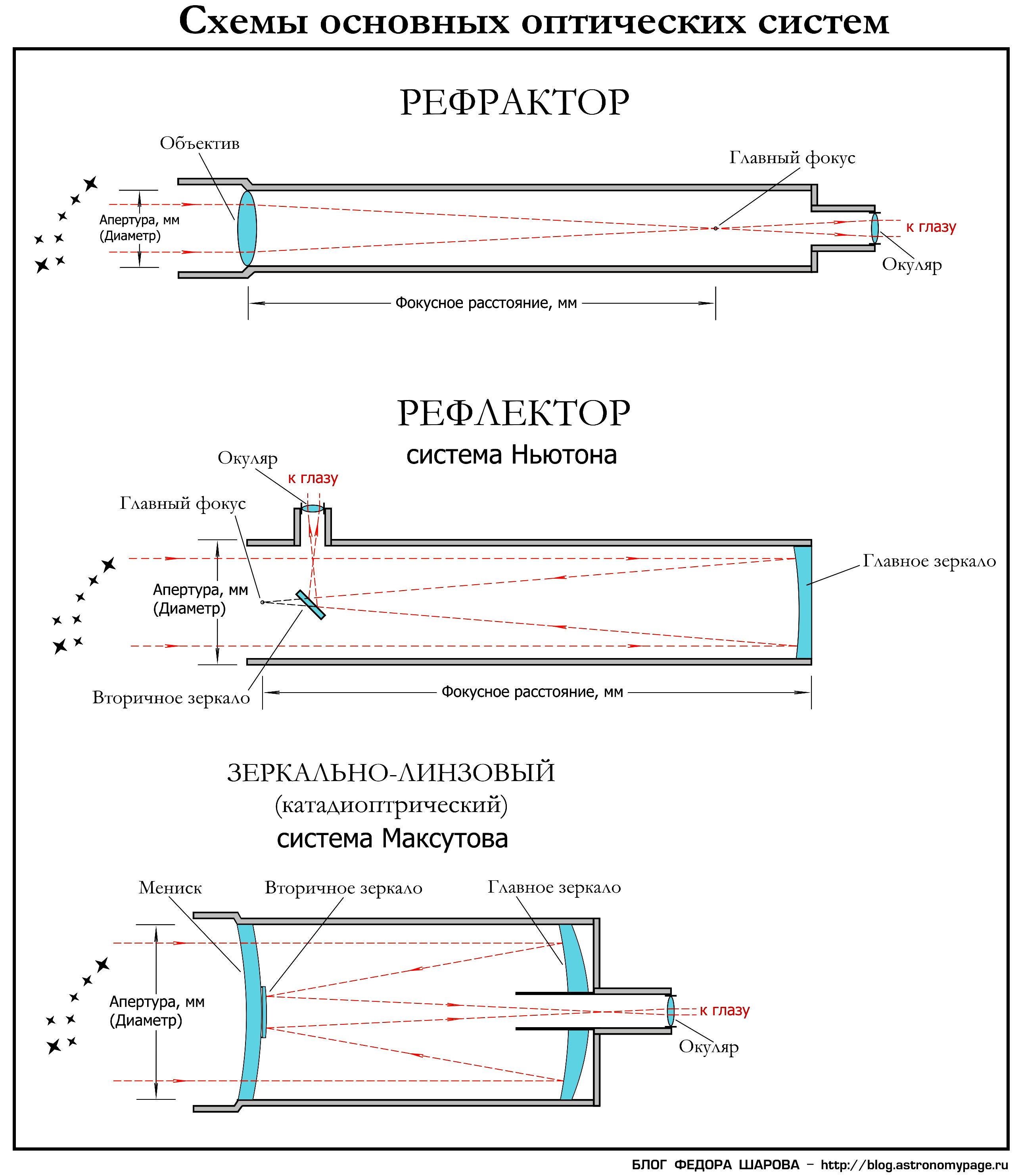 Оптические схемы современных телескопов