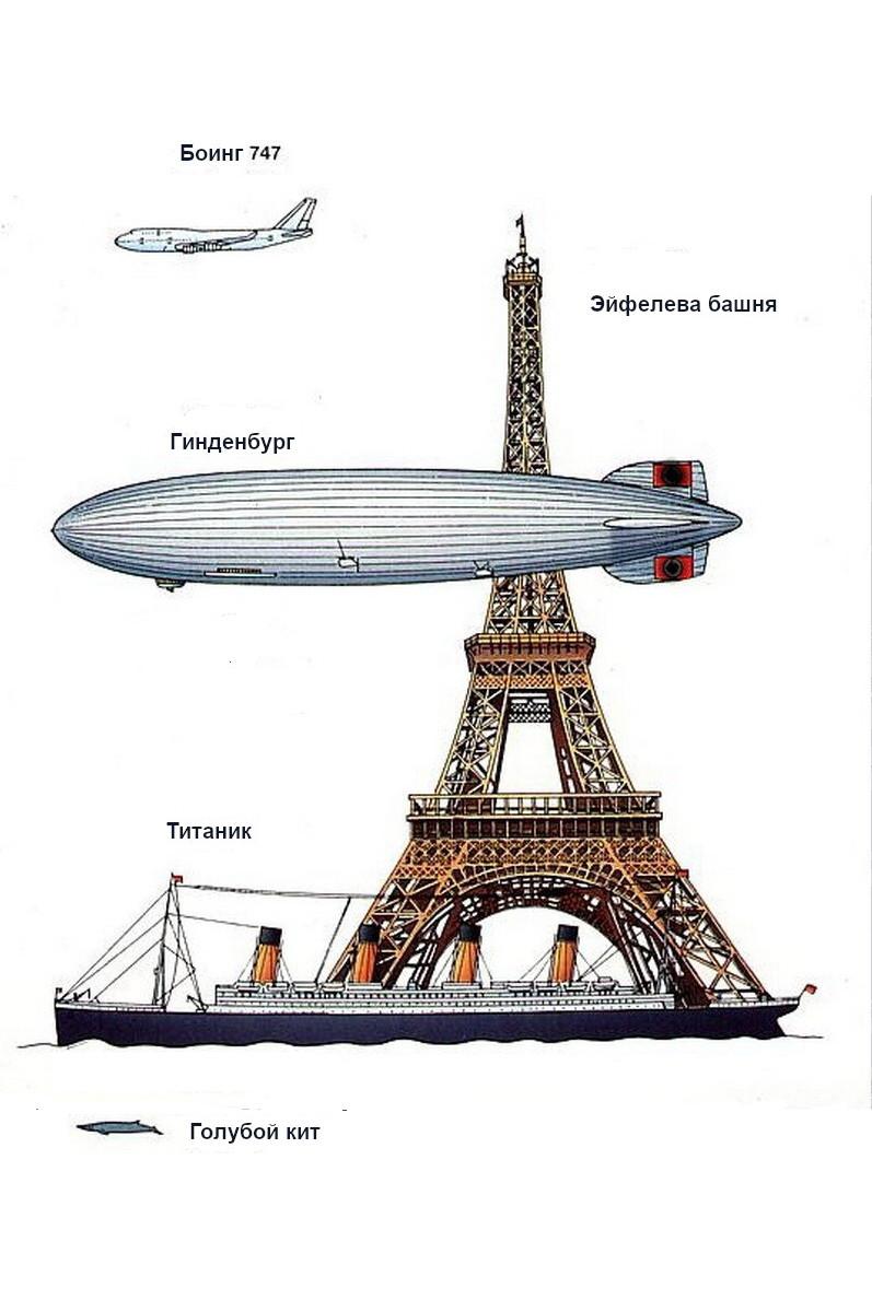 Цеппелин «Гинденбург». Сравнительные размеры с различными техническими объектами и животными