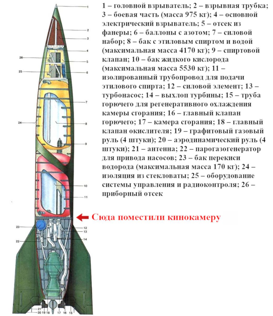 Устройство ракеты «Фау-2»